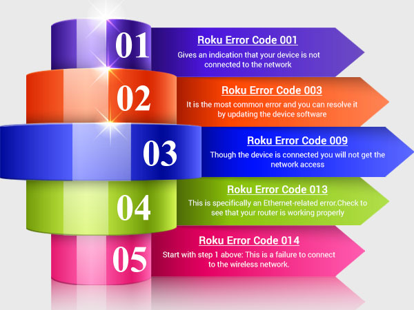 How to Fix Roku Error Codes
